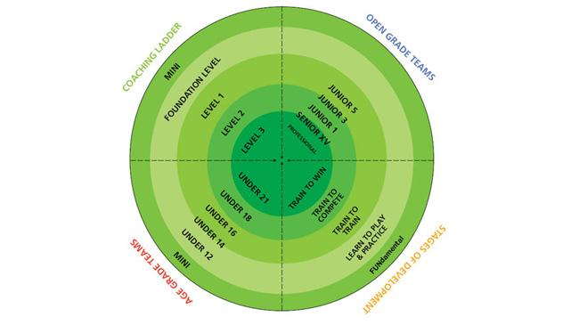 Development Coaching Pathway model
